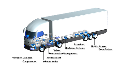 Knorr bremse cvs products for commercial vehicles